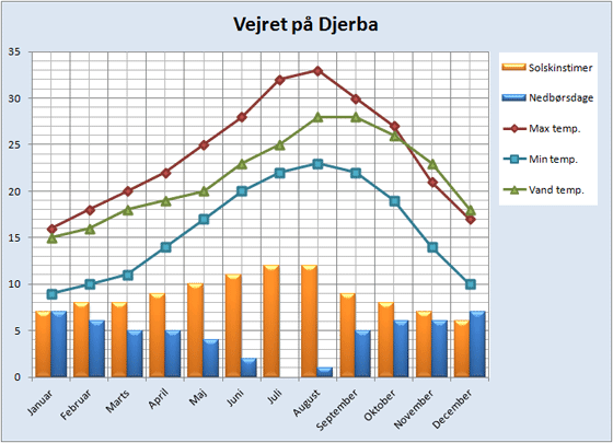 Vejrdata for Djerba