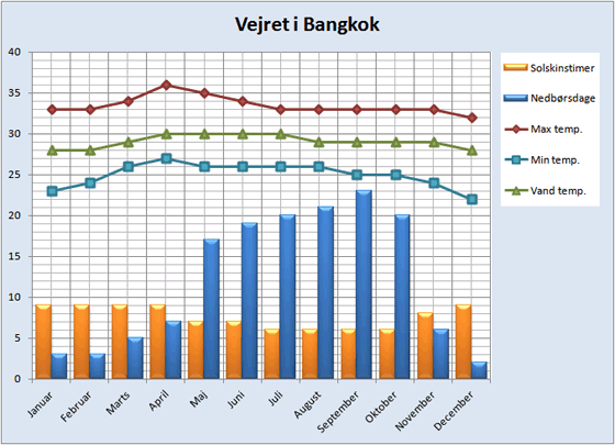 Vejrdata for Bangkok