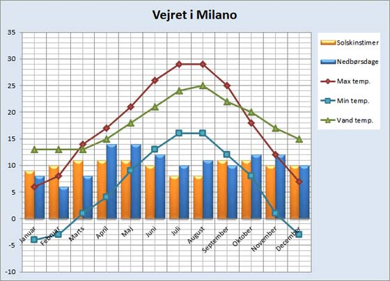 Vejrdata for Milano
