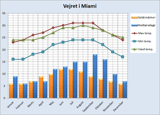 Vejrdata for Miami